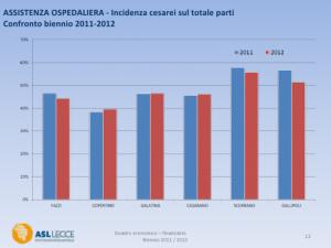 Incidenza cesarei sul totale parti - biennio 2011-2012