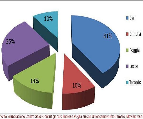 grafico imprese artigiane
